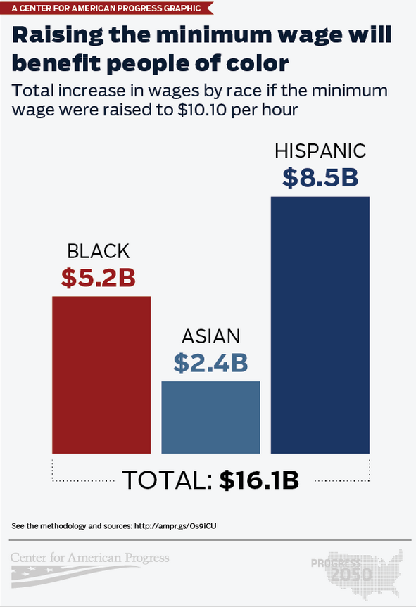infographic how raising the minimum wage will benefit people of color joint center for. Black Bedroom Furniture Sets. Home Design Ideas